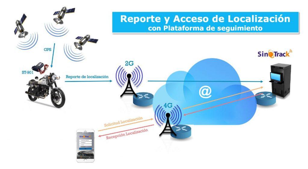Ejemplo de reporte a la plataforma de seguimeinto GPS tracker SINOTRACK