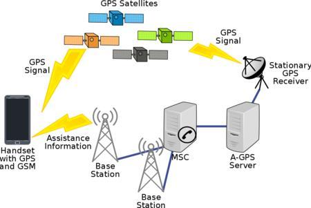 Sistema posicionamiento A-GPS