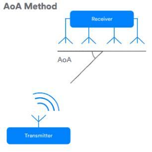 AoA Método localización Bluetooth 5.1