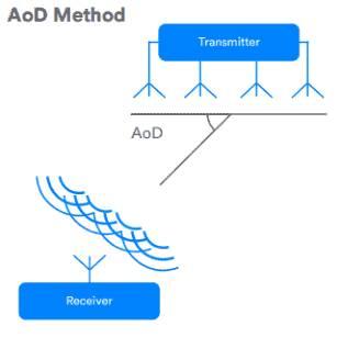 AoD Método localización Bluetooth 5.1
